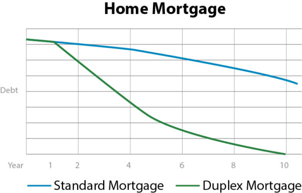 Duplex mortgage profit property hunter valley builder home